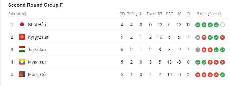Đội tuyển Kyrgyzstan ở đâu, mạnh cỡ nào trên BXH FIFA?