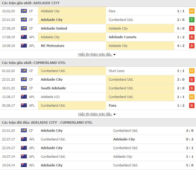 Nhận định bóng đá Adelaide City FC vs Cumberland United FC 11h30, 22/02 (Giải Tây Úc)