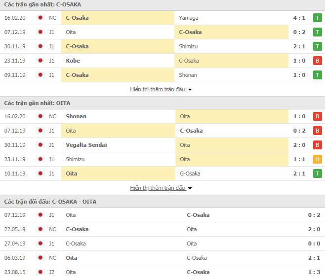 Nhận định bóng đá Cerezo Osaka vs Oita Trinita 13h00, 22/02 (VĐQG Nhật Bản)