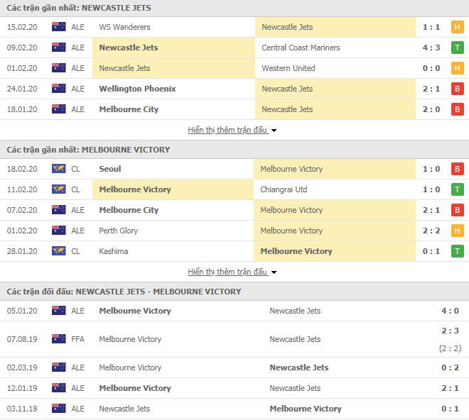 Nhận định bóng đá Newcastle Jets vs Melbourne Victory 15h30, 22/02 (VĐQG Úc)