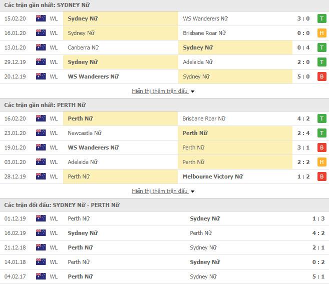 Nhận định bóng đá Nữ Sydney FC vs Nữ Perth Glory 12h00, 22/02 (VĐQG Nữ Úc)