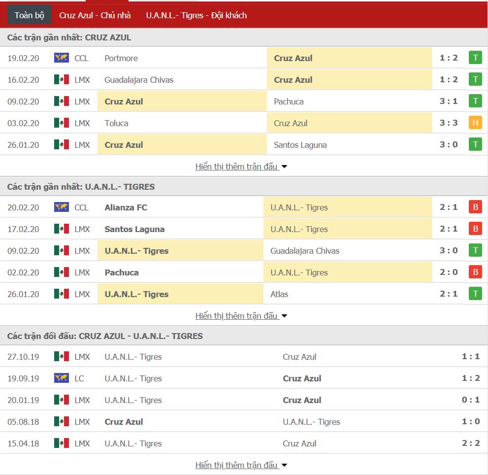 Nhận định Cruz Azul vs Tigres UANL 08h00, ngày 23/02 (VĐQG Mexico)