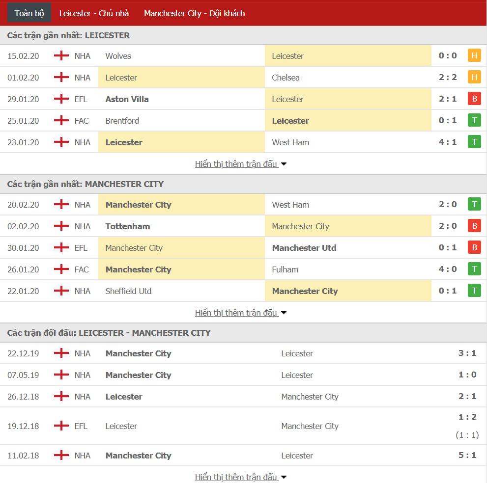 Soi kèo Leicester City vs Manchester City 00h30, ngày 23/02 (Ngoại hạng Anh)