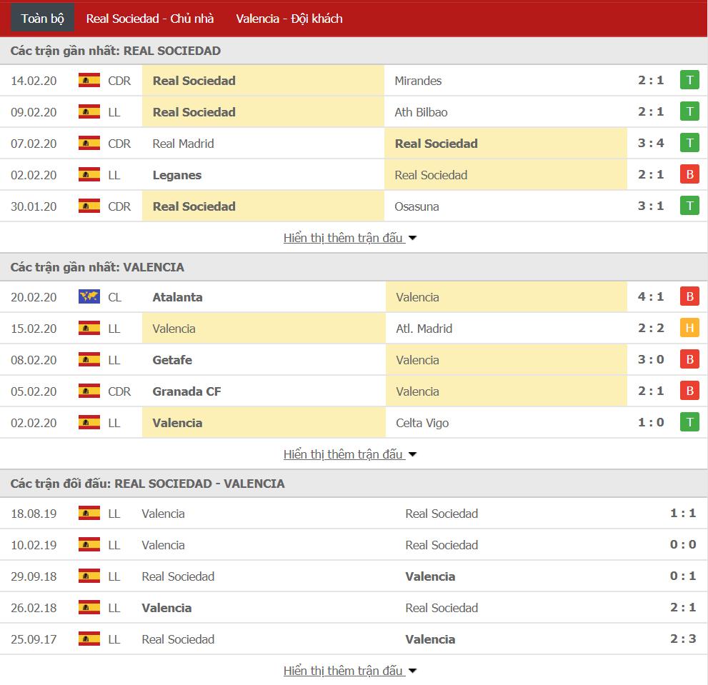 Soi kèo Real Sociedad vs Valencia 00h30, ngày 23/02 (VĐQG Tây Ban Nha)