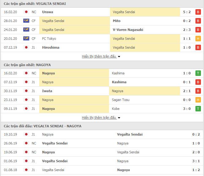 Nhận định bóng đá Vegalta Sendai vs Nagoya Grampus 12h00, 22/02 (VĐQG Nhật Bản)