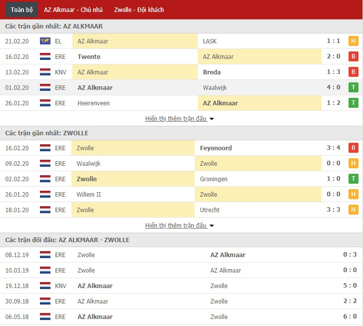 Soi kèo AZ Alkmaar vs PEC Zwolle 20h30, 23/02 (VĐQG Hà Lan)