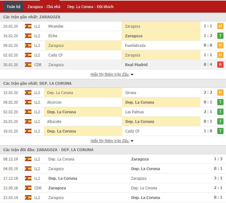 Nhận định Real Zaragoza vs Deportivo La Coruna 22h00, 23/02 (Hạng 2 Tây Ban Nha)
