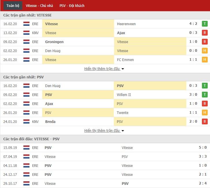 Soi kèo Vitesse vs PSV Eindhoven 20h30, 23/02 (VĐQG Hà Lan)