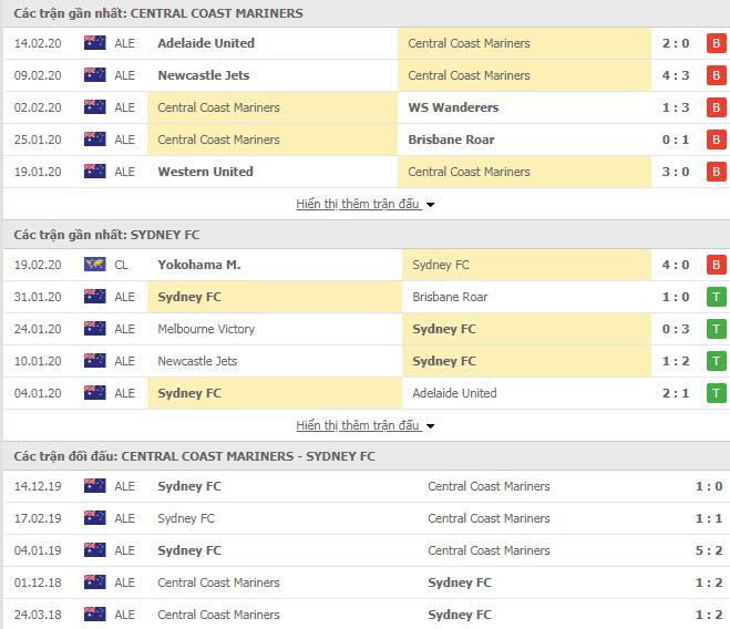 Nhận định bóng đá Central Coast Mariners vs Sydney FC 14h00, 23/02 (VĐQG Úc)