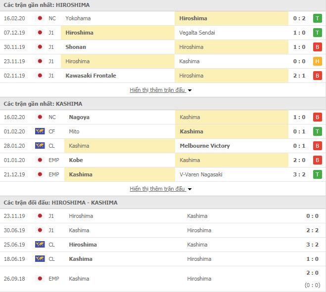 Nhận định bóng đá Sanfrecce Hiroshima vs Kashima Antlers 12h00, 23/02 (VĐQG Nhật Bản)
