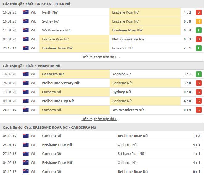 Nhận định bóng đá Nữ Brisbane Roar vs Nữ Canberra United 13h30, 23/02 (VĐQG Nữ Úc)