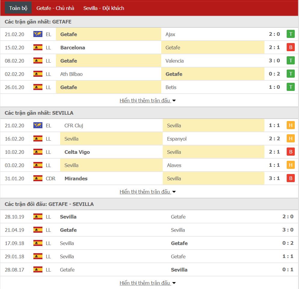 Soi kèo Getafe vs Sevilla 00h30, ngày 24/02 (VĐQG Tây Ban Nha)