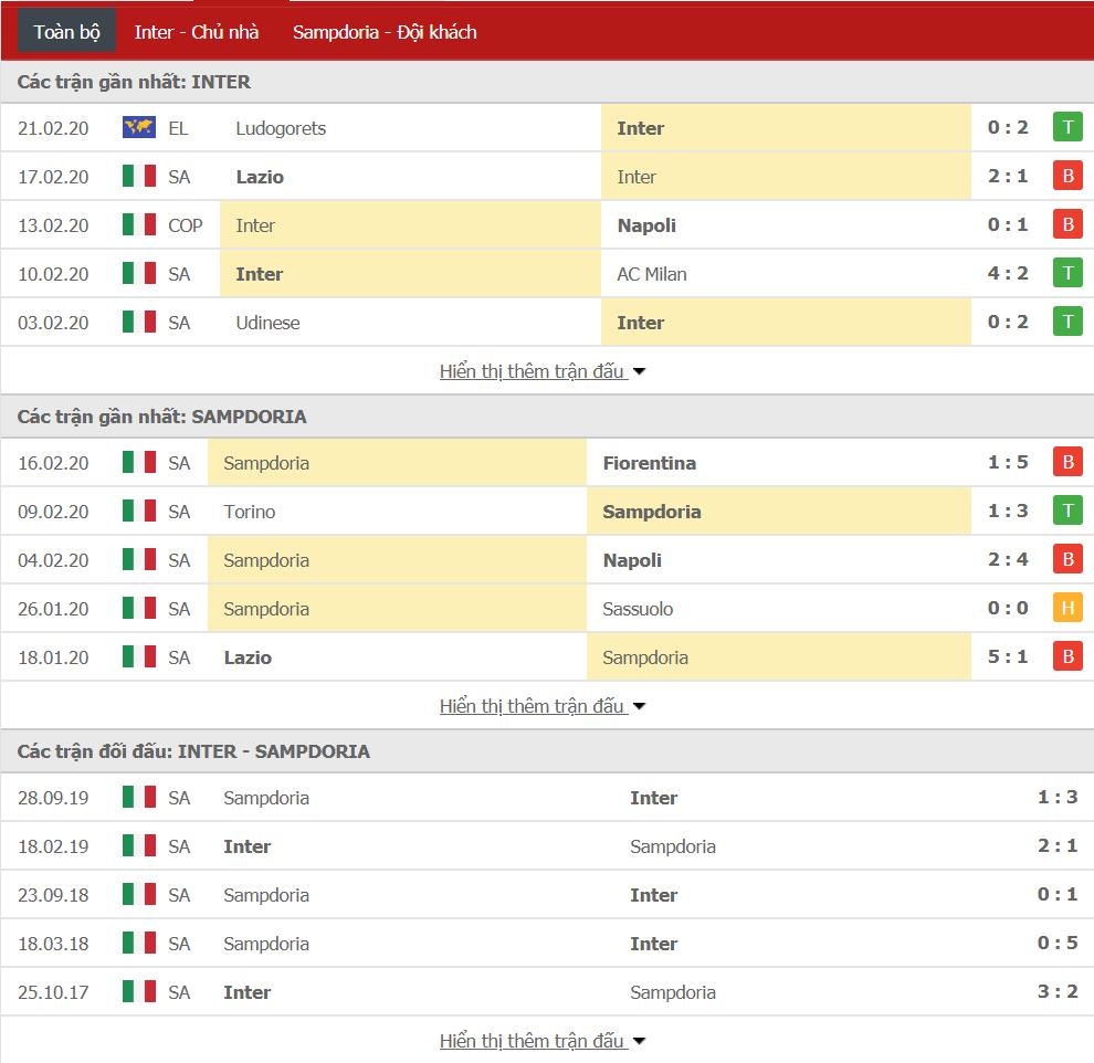 Soi kèo Inter Milan vs Sampdoria 02h45, ngày 24/02 (VĐQG Italia)