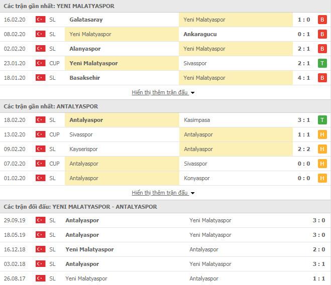 Nhận định bóng đá Yeni Malatyaspor vs Antalyaspor 17h30, 23/02 (VĐQG Thổ Nhĩ Kỳ)