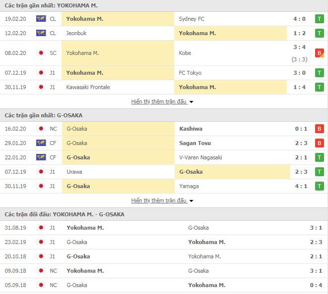 Nhận định bóng đá Yokohama Marinos vs Gamba Osaka 12h00, 23/02 (VĐQG Nhật Bản)
