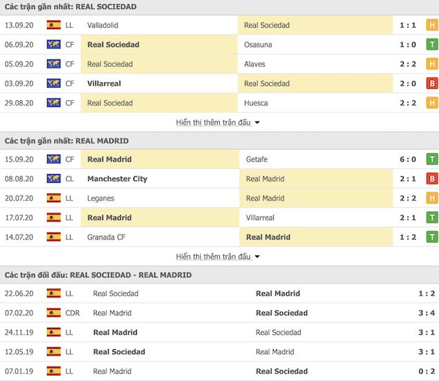 Thành tích đối đầu Real Sociedad vs Real Madrid