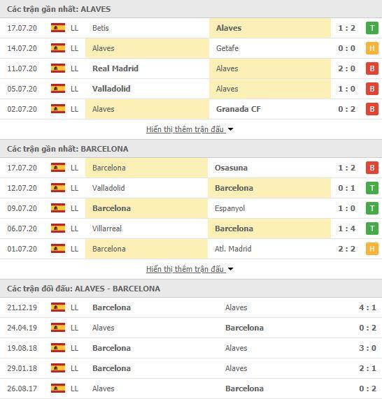 Thành tích đối đầu Alaves vs Barcelona