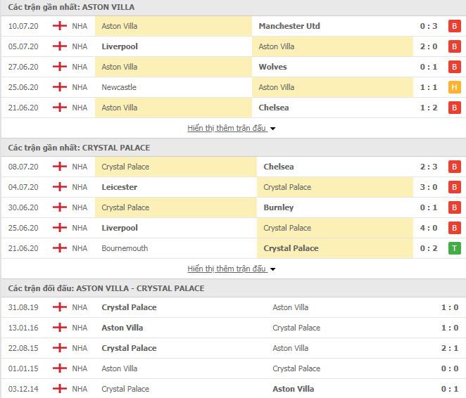 Thành tích đối đầu Aston Villa vs Crystal Palace