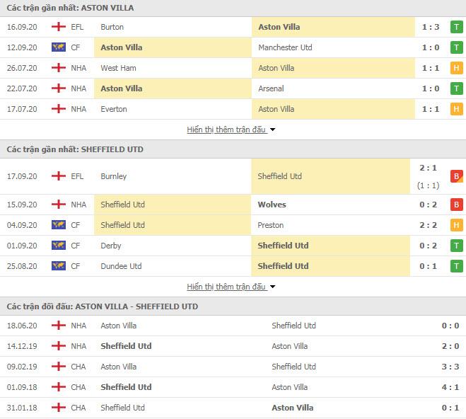 Thành tích đối đầu Aston Villa vs Sheffield United