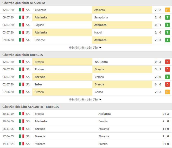 Thành tích đối đầu Atalanta vs Brescia