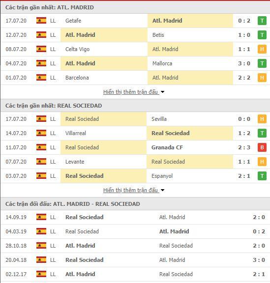 Thành tích đối đầu Atletico Madrid vs Real Sociedad
