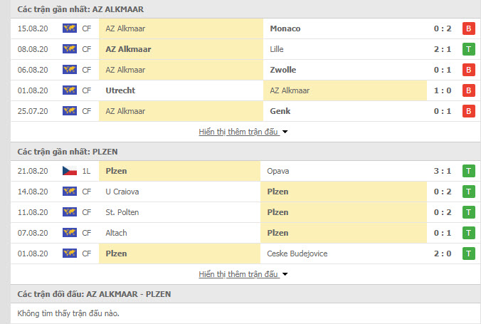 Thành tích đối đầu AZ Alkmaar vs Viktoria Plzen