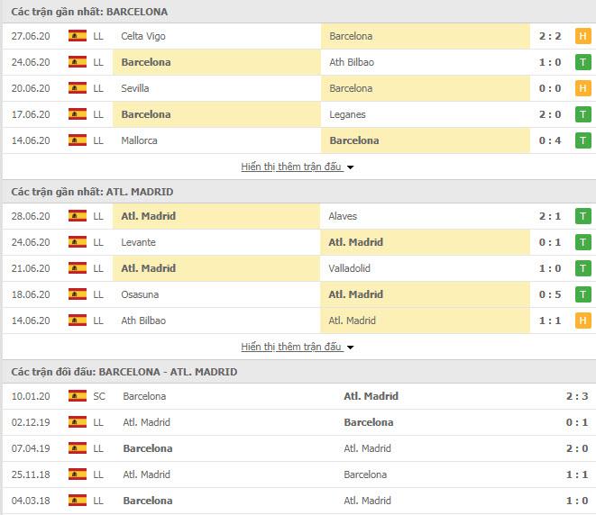 Thành tích đối đầu Barcelona vs Atletico Madrid