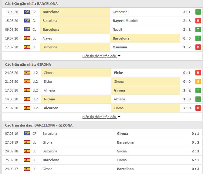 Thành tích đối đầu Barcelona vs Girona