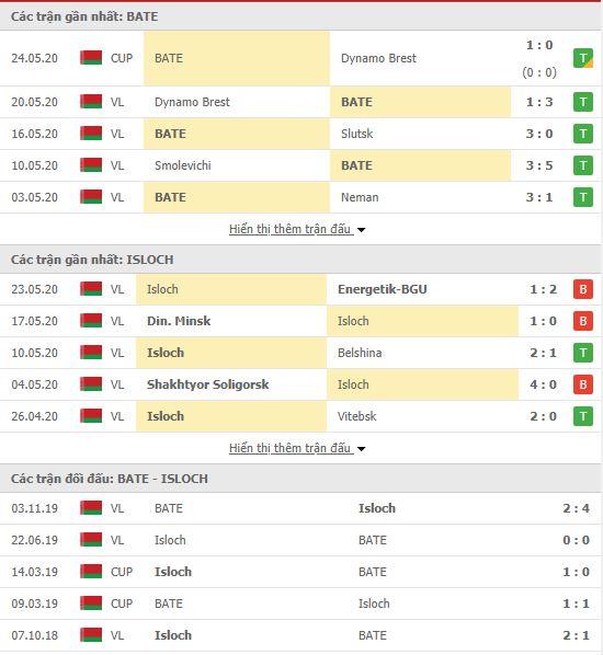 Thành tích đối đầu BATE Borisov vs FC Isloch Minsk