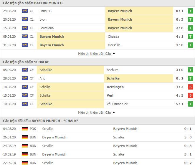 Thành tích đối đầu Bayern Munich vs Schalke