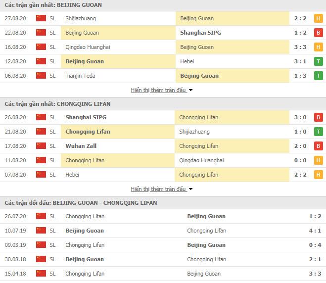 Thành tích đối đầu Beijing Guoan vs Chongqing SWM
