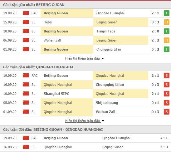 Thành tích đối đầu Beijing Guoan vs Qingdao Huanghai