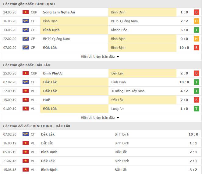 Thành tích đối đầu Bình Định vs Đắk Lắk