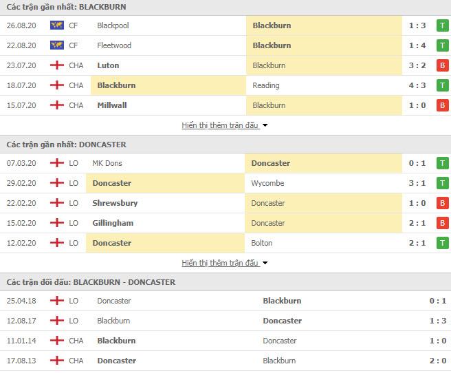 Thành tích đối đầu Blackburn Rovers vs Doncaster Rovers