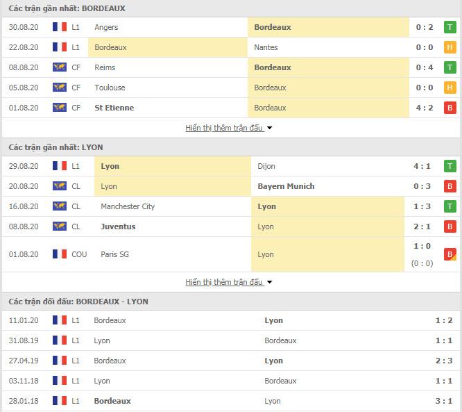 Thành tích đối đầu Bordeaux vs Lyon