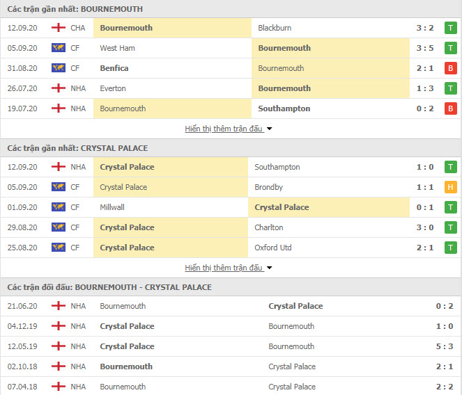 Thành tích đối đầu Bournemouth vs Crystal Palace