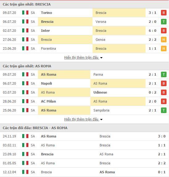 Thành tích đối đầu Brescia vs AS Roma