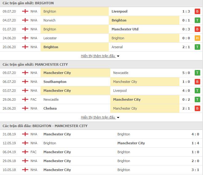 Thành tích đối đầu Brighton vs Man City