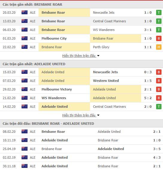 Thành tích đối đầu Brisbane Roar vs Adelaide United