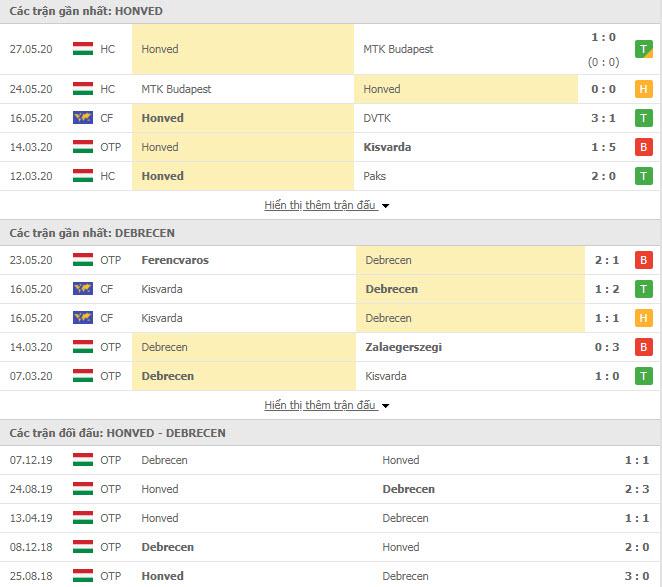 Thành tích đối đầu Budapest Honved vs Debreceni VSC