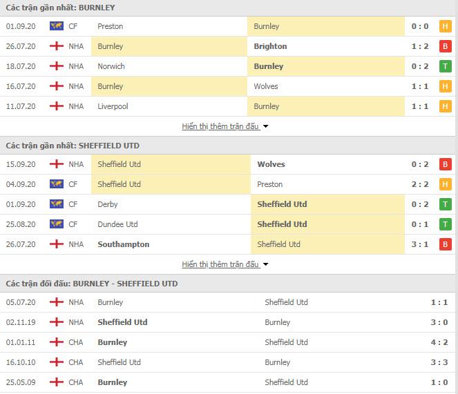Thành tích đối đầu Burnley vs Sheffield United
