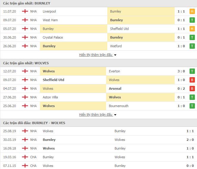 Thành tích đối đầu Burnley vs Wolves