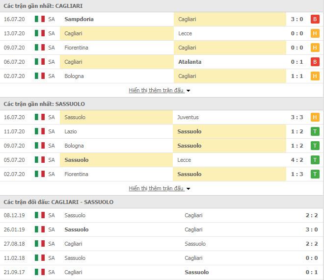 Thành tích đối đầu Cagliari vs Sassuolo