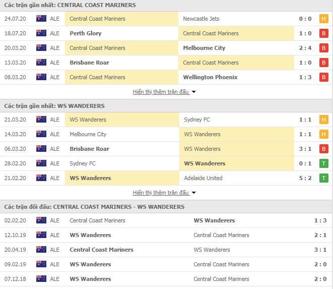 Thành tích đối đầu Central Coast Mariners vs Western Sydney