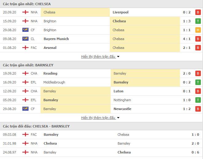 Thành tích đối đầu Chelsea vs Barnsley
