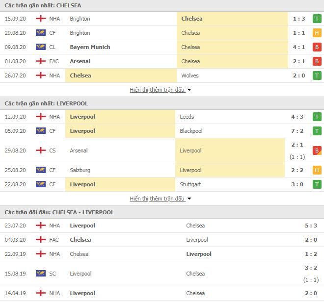 Thành tích đối đầu Chelsea vs Liverpool