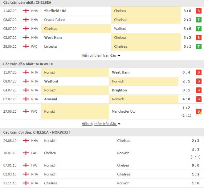 Thành tích đối đầu Chelsea vs Norwich