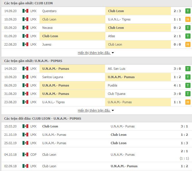 Thành tích đối đầu Club Leon vs Pumas UNAM