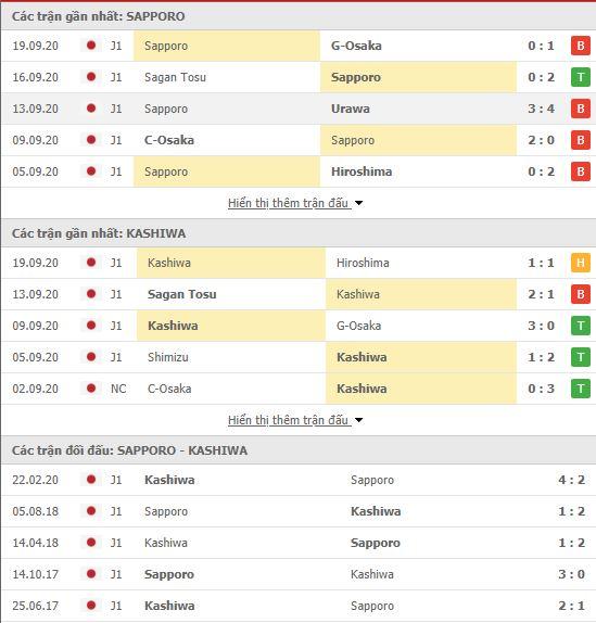 Thành tích đối đầu Consadole Sapporo vs Kashiwa Reysol