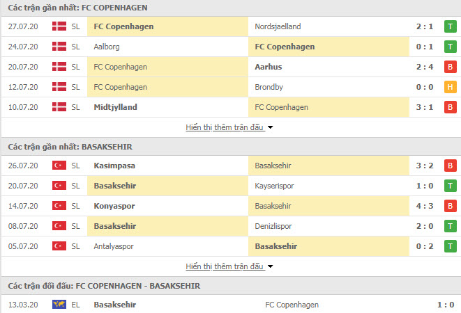 Thành tích đối đầu Copenhagen vs Istanbul Basaksehir